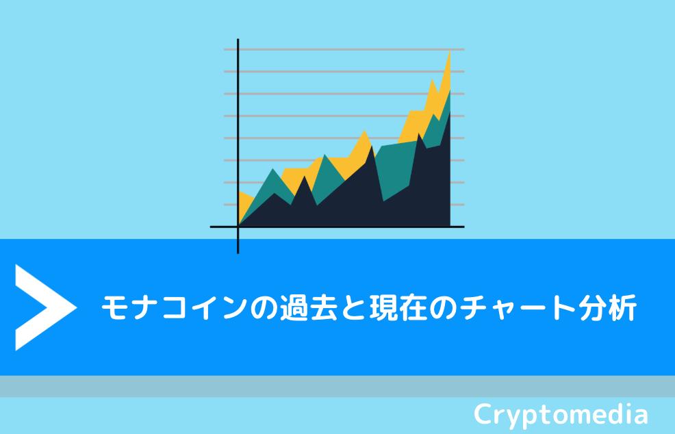 モナコイン(MONA)の過去と現在のチャート分析