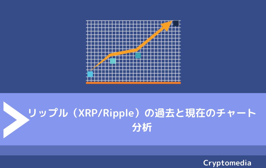 リップル(XRP/Ripple)の過去と現在のチャート分析